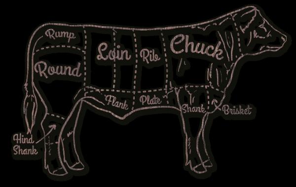 części krowy